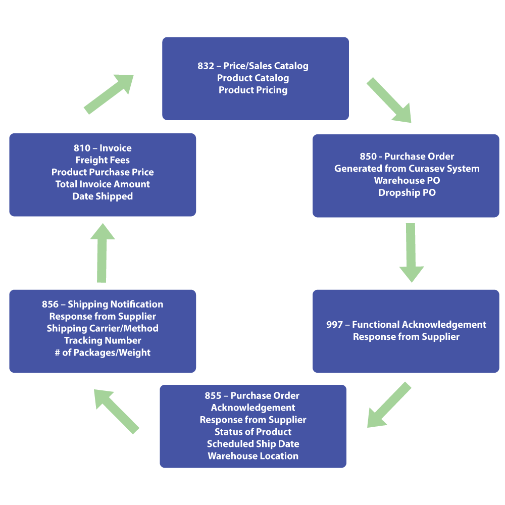 EDI Integration Electronic Purchase Order